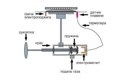 Schéma d'allumage automatique de la cuisinière à gaz