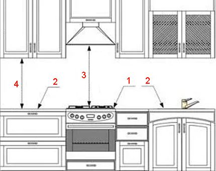 Règles de configuration intégrées