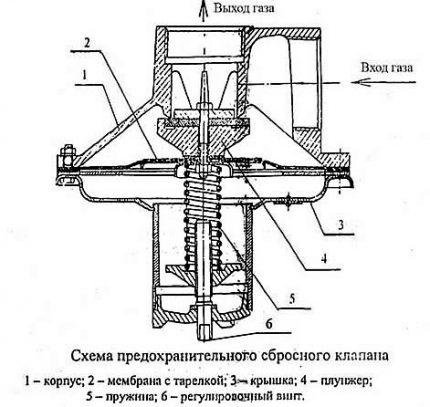 PSK valve diagram