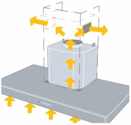 Airflow pattern during recirculation hood operation