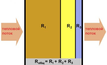 The index of resistance to heat transfer of multilayer materials