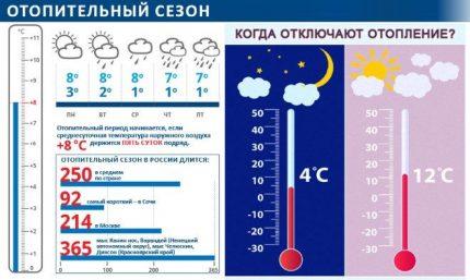 Beginning of the heating season