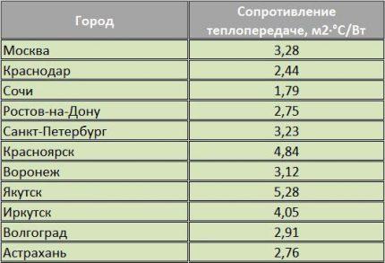 Heat Transfer Resistance Table