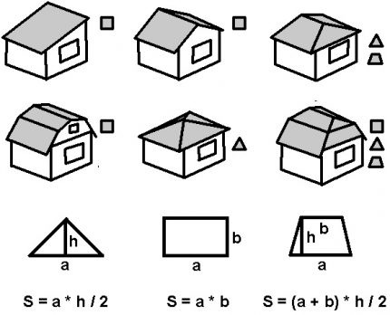 Formulas for calculating roof area