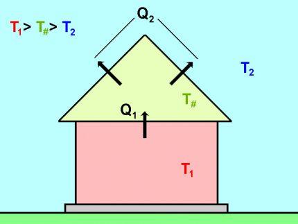Scheme of heat loss through an insulated roof