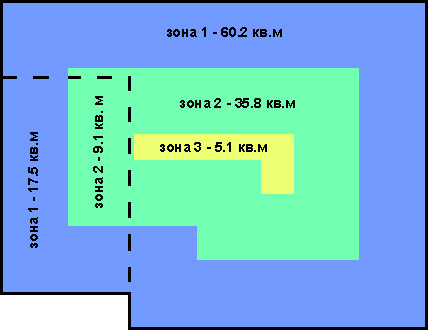 Zoning of heat loss through the floor in a private house