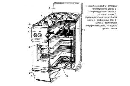 Schéma de structure de la cuisinière à gaz