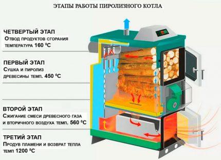 Principle and scheme of the pyrolysis boiler