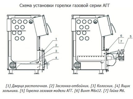 Gas burner installation diagram