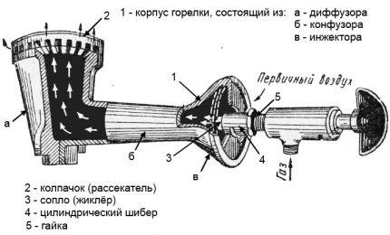 Schéma du brûleur d'injecteur