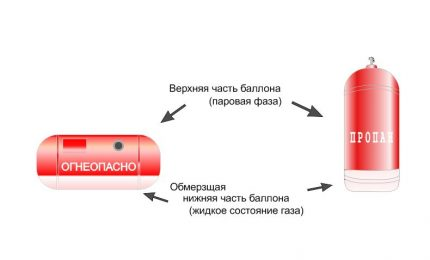 Designation of the gas state inside the cylinder in two positions