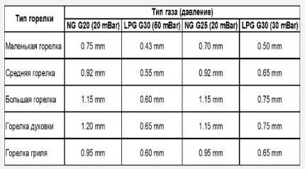 Tableau des diamètres des jets