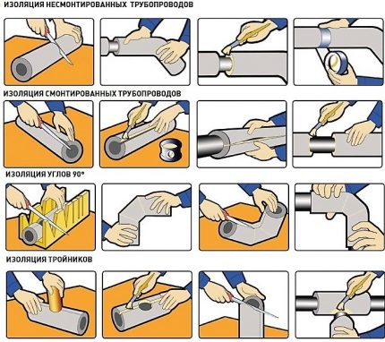 Instruktioner för rörisolering