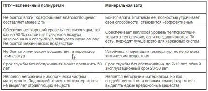 Jämförande tabell över egenskaper hos PUF och mineralull