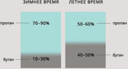 Proportion de gaz en été et en hiver