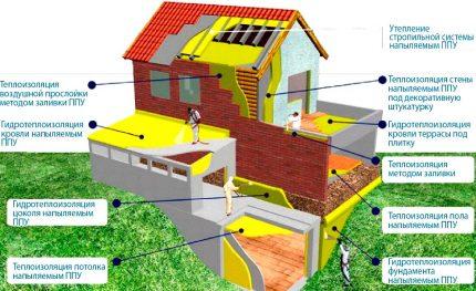 Isolation thermique d'un immeuble résidentiel