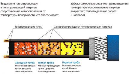 Le principe de fonctionnement des câbles autorégulateurs