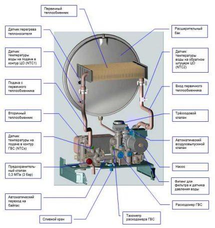 L'appareil d'une chaudière à double circuit