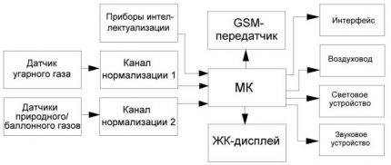 Diagramme de l'instrument