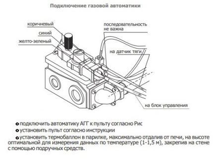 Installation de l'automatisation du brûleur à gaz