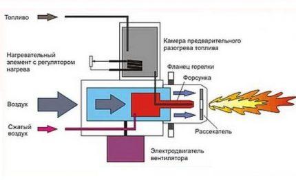 Brûleur à gaz sous pression