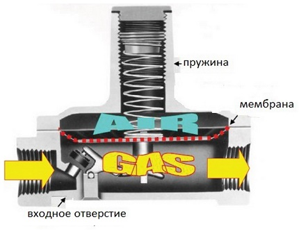 The design diagram of the elementary model of the gearbox