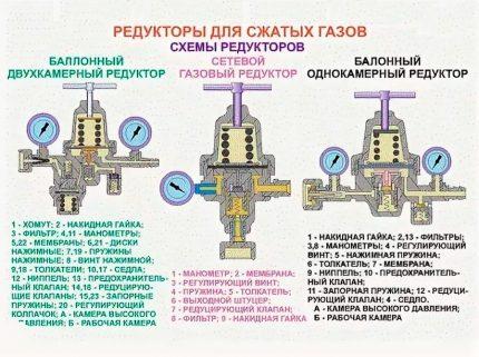 Compressor gearboxes