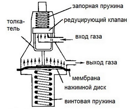 Direct type gas mixture reducer