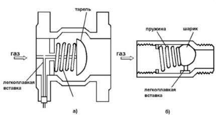Deux types de vannes thermo-stop (avec raccord à joint (gauche) et fileté (droite))