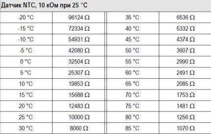 Tableau avec paramètres de fonctionnement des capteurs de température