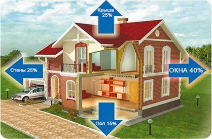 Diagramme de distribution des pertes de chaleur à la maison
