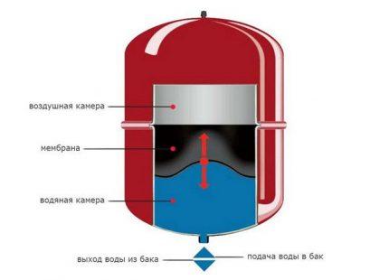 Diaphragm expansion tank
