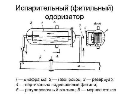 Evaporative Odorizer Diagram