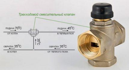 Vanne pour régler et limiter la température
