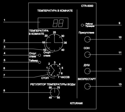 Modes du contrôleur de température ambiante