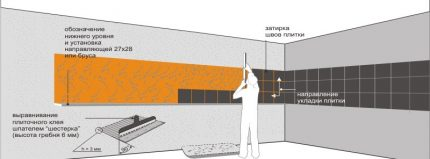 Layout of the kitchen apron