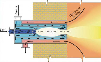 Le principe du brûleur à gaz