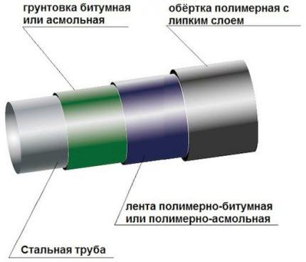 Steel pipe sheaths