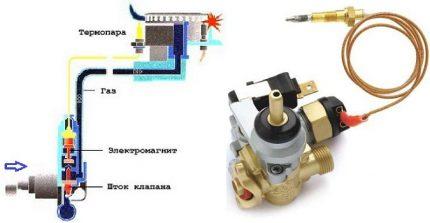 Allumage du four et thermocouple