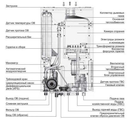 Circuit interne de la chaudière Navien