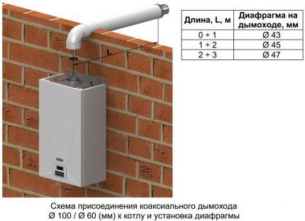 Schéma de cheminée