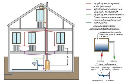 Open heating system of a two-story house