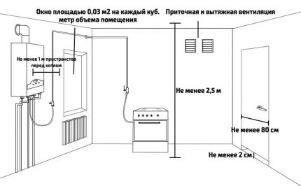 Gas boiler requirements
