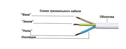 Trijų gyslų kabelis