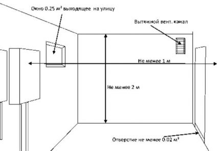 Dimensions of a gas boiler room