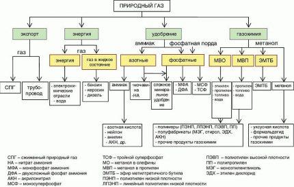 Gas processing scheme