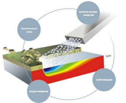 The scheme of cryogenic blasting