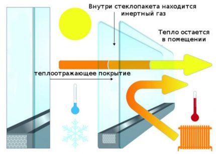 Économie d'énergie dans les fenêtres en plastique