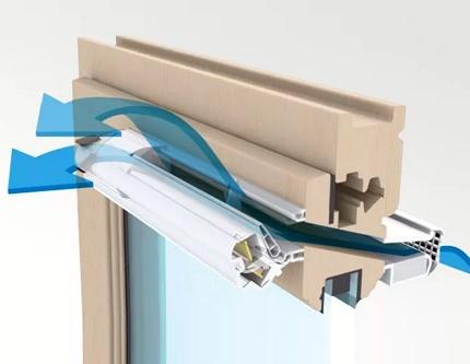 Action de ventilation de fenêtre