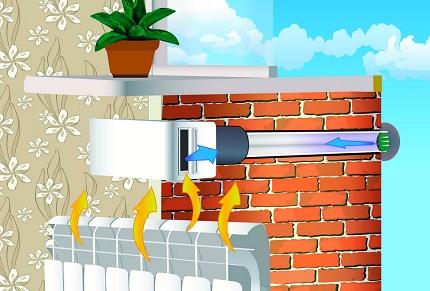 Vanne d'alimentation au-dessus du radiateur